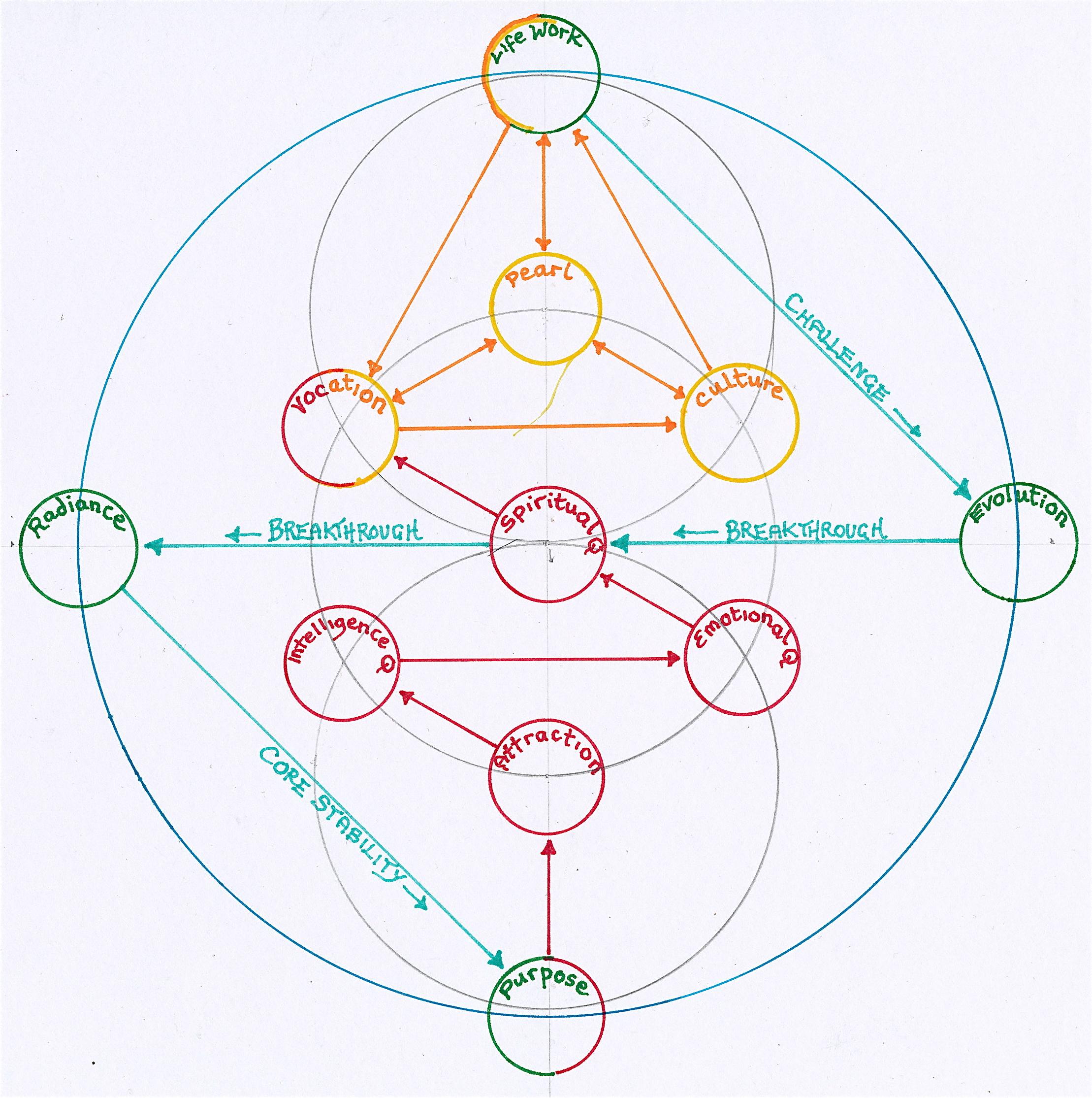 July 2012 Janeadamsart Pin Tv Monitor Diagram Blog Electronic Circuit Design On Pinterest Link To Gene Keys