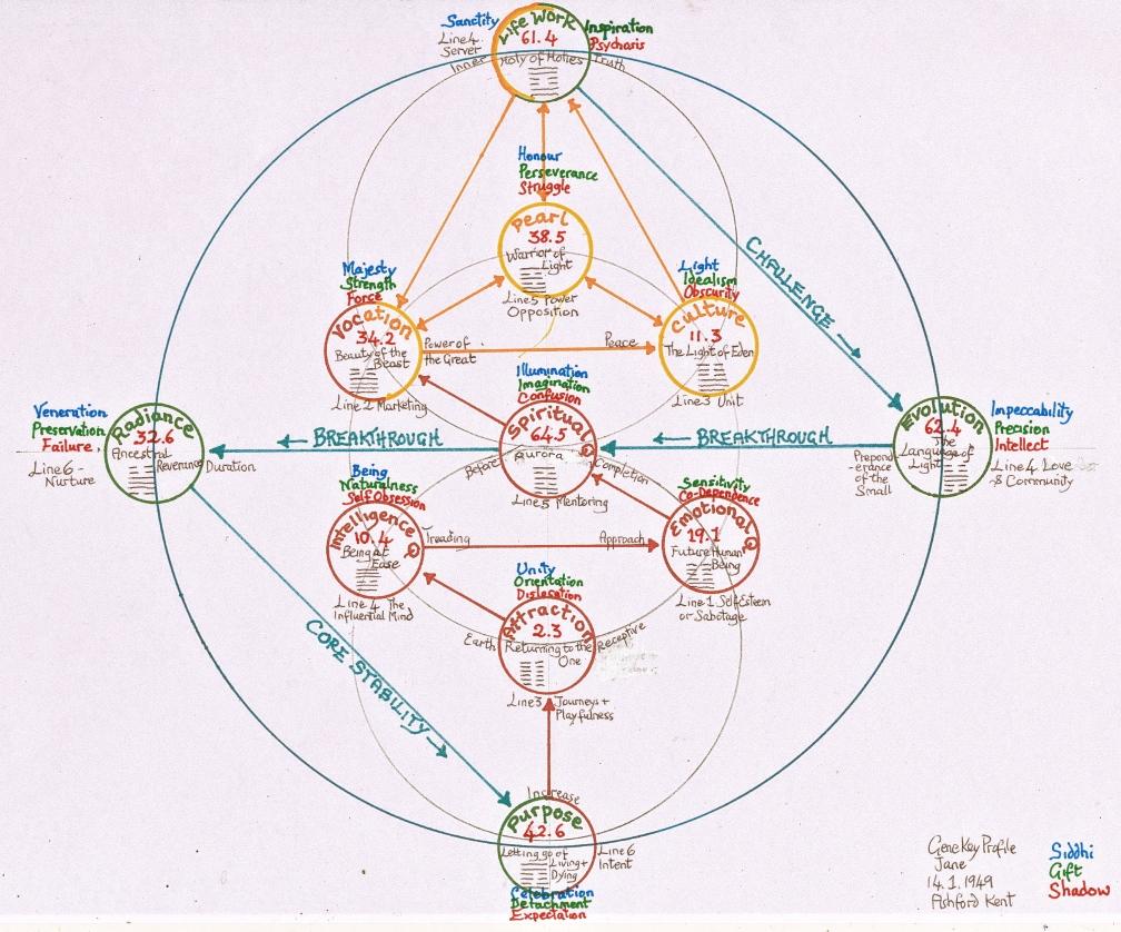 how to read gene keys profile