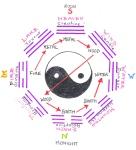 48 centrifugal Yang thro Yin
